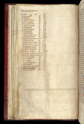 Priced List Of Manuscripts, In A Volume Containing Ranulf Higden's 'Polychronicon', And Other Works